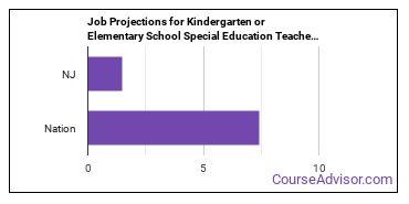 Job Projections for Kindergarten or Elementary School Special Education Teachers: Nation vs. NJ