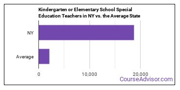 Kindergarten or Elementary School Special Education Teachers in NY vs. the Average State