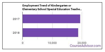 Kindergarten or Elementary School Special Education Teachers in NY Employment Trend