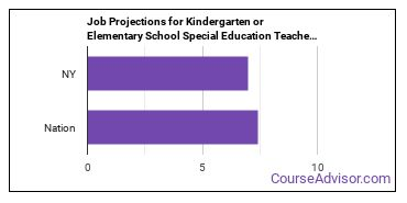 Job Projections for Kindergarten or Elementary School Special Education Teachers: Nation vs. NY