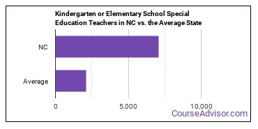 Kindergarten or Elementary School Special Education Teachers in NC vs. the Average State