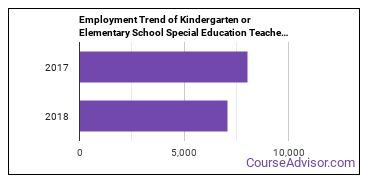 Kindergarten or Elementary School Special Education Teachers in NC Employment Trend