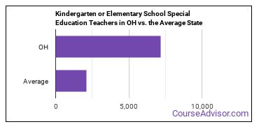 Kindergarten or Elementary School Special Education Teachers in OH vs. the Average State