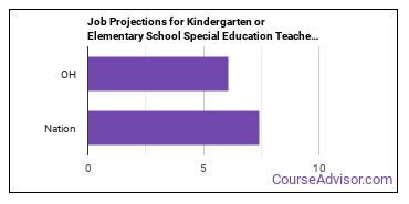 Job Projections for Kindergarten or Elementary School Special Education Teachers: Nation vs. OH