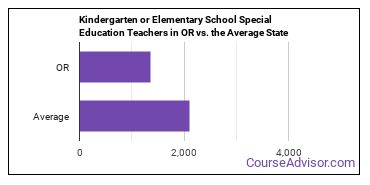 Kindergarten or Elementary School Special Education Teachers in OR vs. the Average State