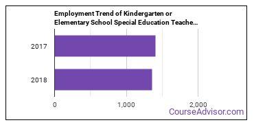 Kindergarten or Elementary School Special Education Teachers in OR Employment Trend