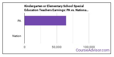 Kindergarten or Elementary School Special Education Teachers Earnings: PA vs. National Average