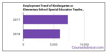 Kindergarten or Elementary School Special Education Teachers in PA Employment Trend