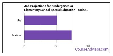 Job Projections for Kindergarten or Elementary School Special Education Teachers: Nation vs. PA
