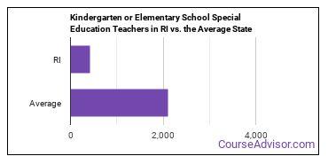 Kindergarten or Elementary School Special Education Teachers in RI vs. the Average State