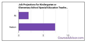 Job Projections for Kindergarten or Elementary School Special Education Teachers: Nation vs. RI