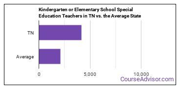 Kindergarten or Elementary School Special Education Teachers in TN vs. the Average State