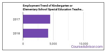 Kindergarten or Elementary School Special Education Teachers in TN Employment Trend