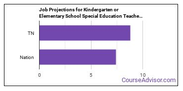 Job Projections for Kindergarten or Elementary School Special Education Teachers: Nation vs. TN