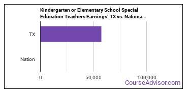 Kindergarten or Elementary School Special Education Teachers Earnings: TX vs. National Average
