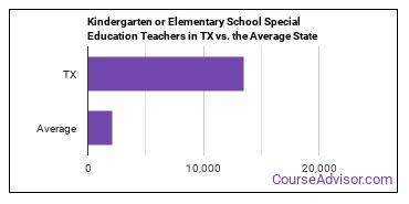Kindergarten or Elementary School Special Education Teachers in TX vs. the Average State