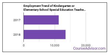 Kindergarten or Elementary School Special Education Teachers in TX Employment Trend