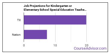 Job Projections for Kindergarten or Elementary School Special Education Teachers: Nation vs. TX