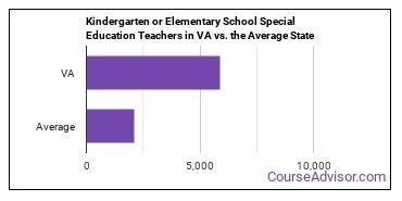 Kindergarten or Elementary School Special Education Teachers in VA vs. the Average State
