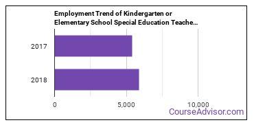 Kindergarten or Elementary School Special Education Teachers in VA Employment Trend