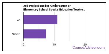 Job Projections for Kindergarten or Elementary School Special Education Teachers: Nation vs. VA