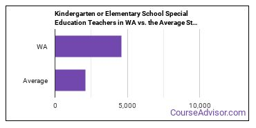 Kindergarten or Elementary School Special Education Teachers in WA vs. the Average State
