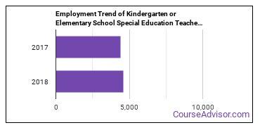 Kindergarten or Elementary School Special Education Teachers in WA Employment Trend