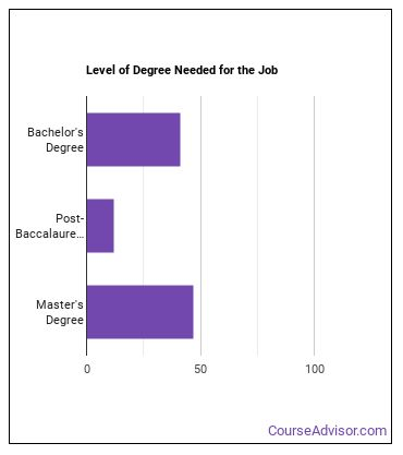 Middle School Special Education Teacher Degree Level