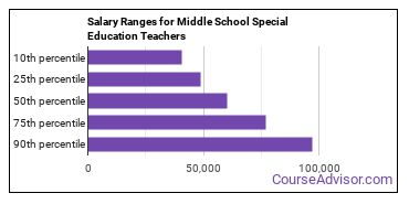 Salary Ranges for Middle School Special Education Teachers