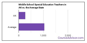 Middle School Special Education Teachers in AK vs. the Average State