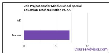 Job Projections for Middle School Special Education Teachers: Nation vs. AK