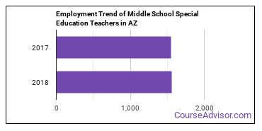 Middle School Special Education Teachers in AZ Employment Trend