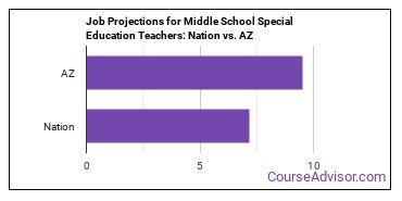 Job Projections for Middle School Special Education Teachers: Nation vs. AZ