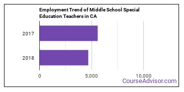 Middle School Special Education Teachers in CA Employment Trend