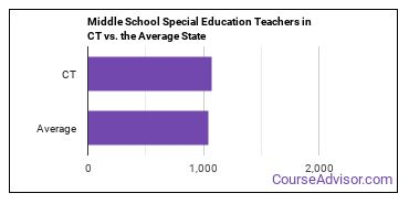 Middle School Special Education Teachers in CT vs. the Average State