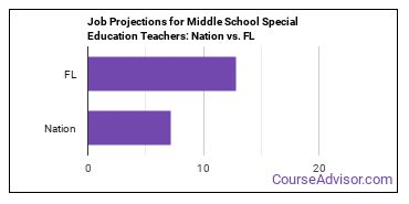 Job Projections for Middle School Special Education Teachers: Nation vs. FL