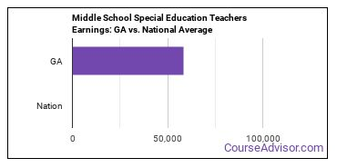 Middle School Special Education Teachers Earnings: GA vs. National Average