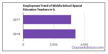 Middle School Special Education Teachers in IL Employment Trend