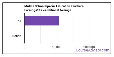 Middle School Special Education Teachers Earnings: KY vs. National Average