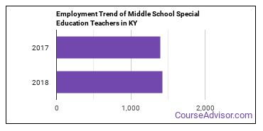 Middle School Special Education Teachers in KY Employment Trend