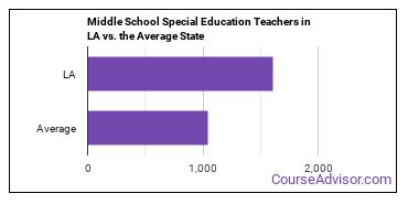 Middle School Special Education Teachers in LA vs. the Average State