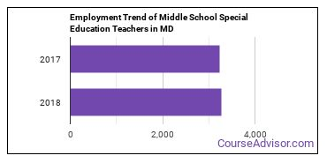 Middle School Special Education Teachers in MD Employment Trend