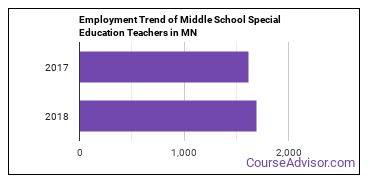 Middle School Special Education Teachers in MN Employment Trend