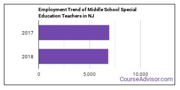 Middle School Special Education Teachers in NJ Employment Trend
