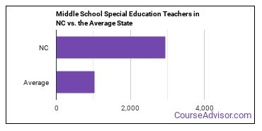 Middle School Special Education Teachers in NC vs. the Average State