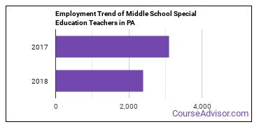 Middle School Special Education Teachers in PA Employment Trend