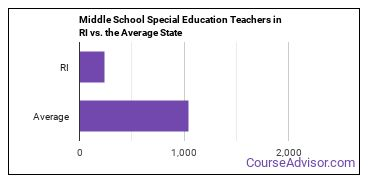Middle School Special Education Teachers in RI vs. the Average State