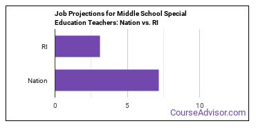 Job Projections for Middle School Special Education Teachers: Nation vs. RI