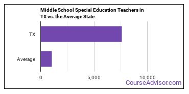 Middle School Special Education Teachers in TX vs. the Average State