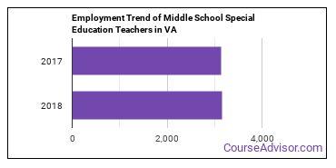 Middle School Special Education Teachers in VA Employment Trend